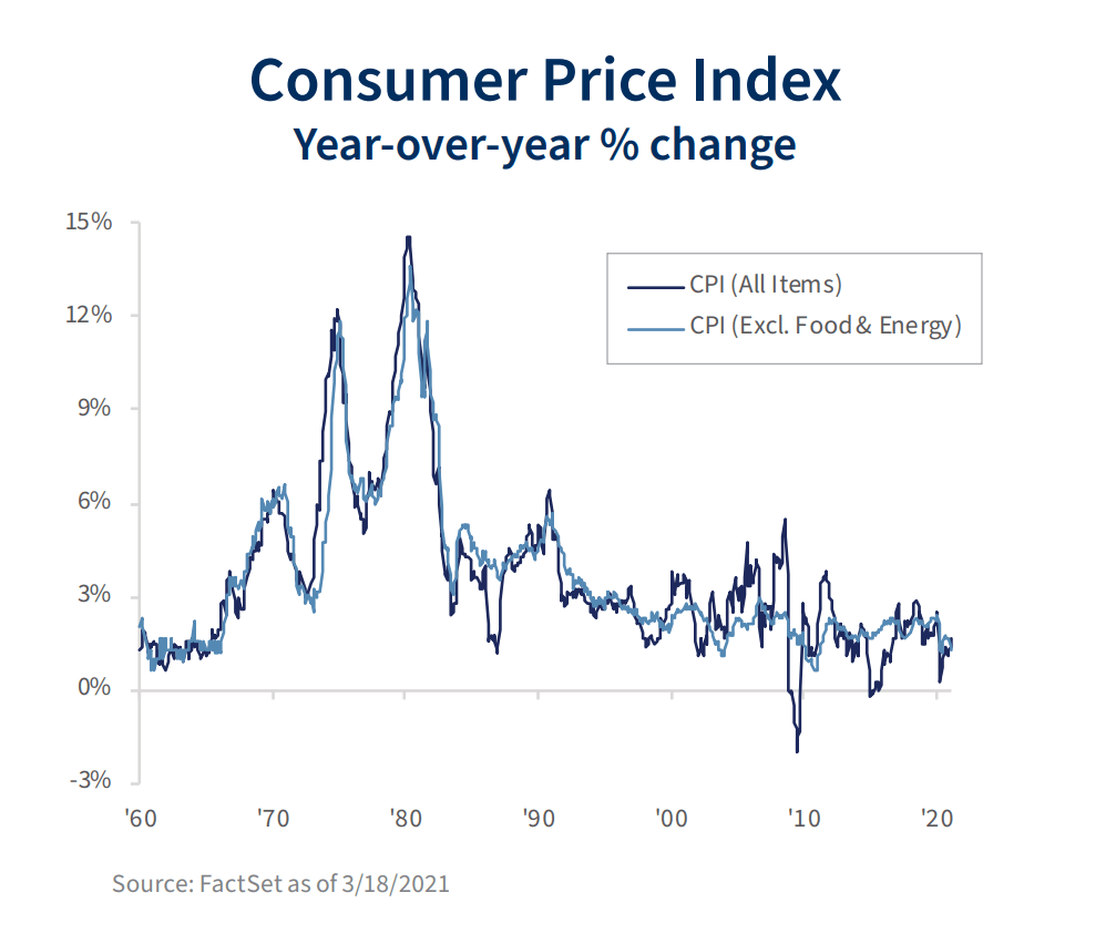 A chart showing the year-over-year percentage change in the Consumer Price Index. Levels have decreased from nearly 15% in the early 1980s to roughly 2% in 2021.